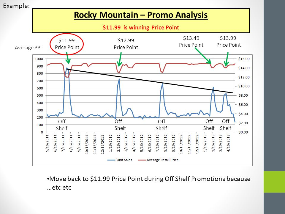Rocky Mountain – Promo Analysis $11.99 is winning Price Point $13.49 Price Point $13.99 Price Point $12.99 Price Point $11.99 Price Point Off Shelf Off Shelf Move back to $11.99 Price Point during Off Shelf Promotions because …etc etc Average PP: Off Shelf Example: