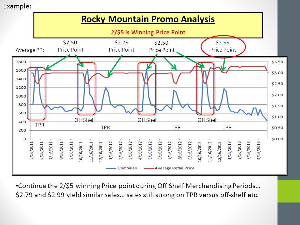Rocky Mountain Promo Analysis 2/$5 is Winning Price Point $2.79 Price Point $2.50 Price Point Continue the 2/$5 winning Price point during Off Shelf M