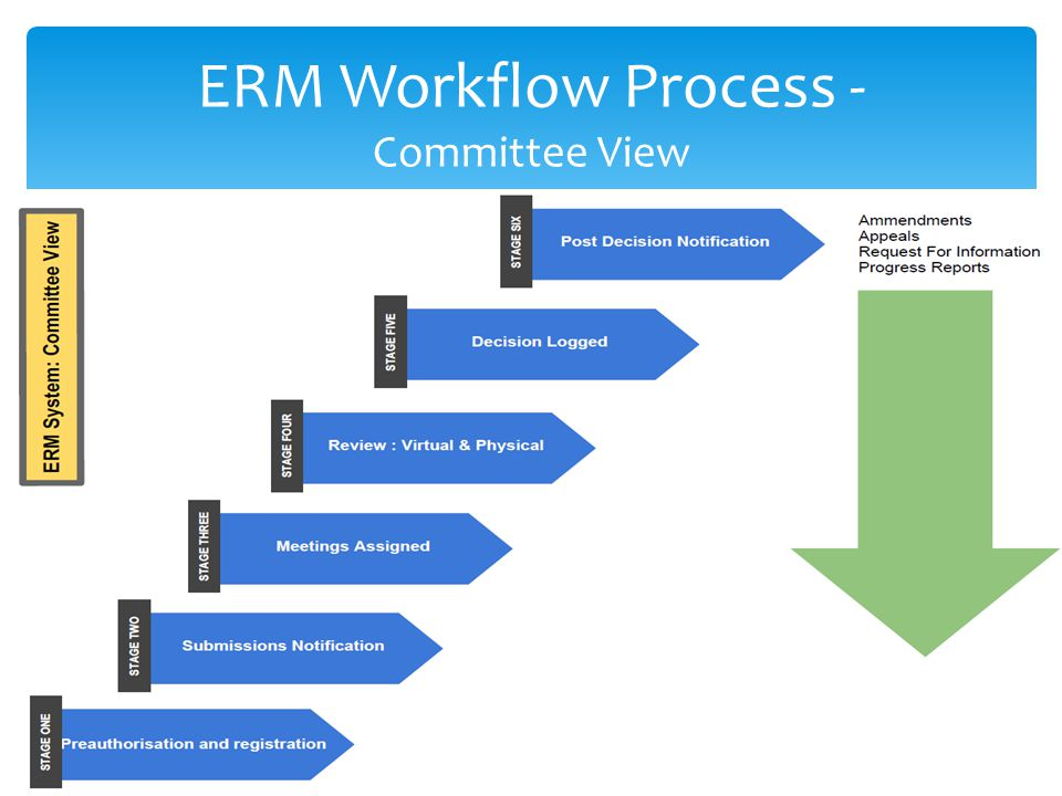 ERM Workflow Process - Committee View