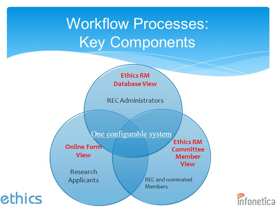 Workflow Processes: Key Components Online Form View Research Applicants Ethics RM Database View REC Administrators Ethics RM Committee Member View One