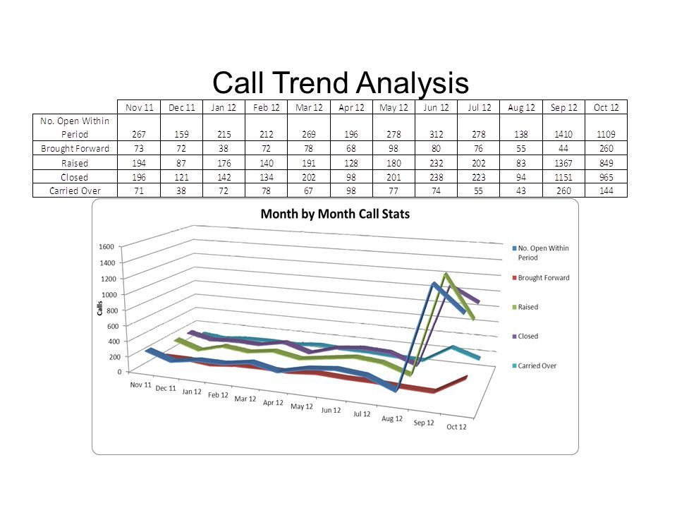 Call Trend Analysis