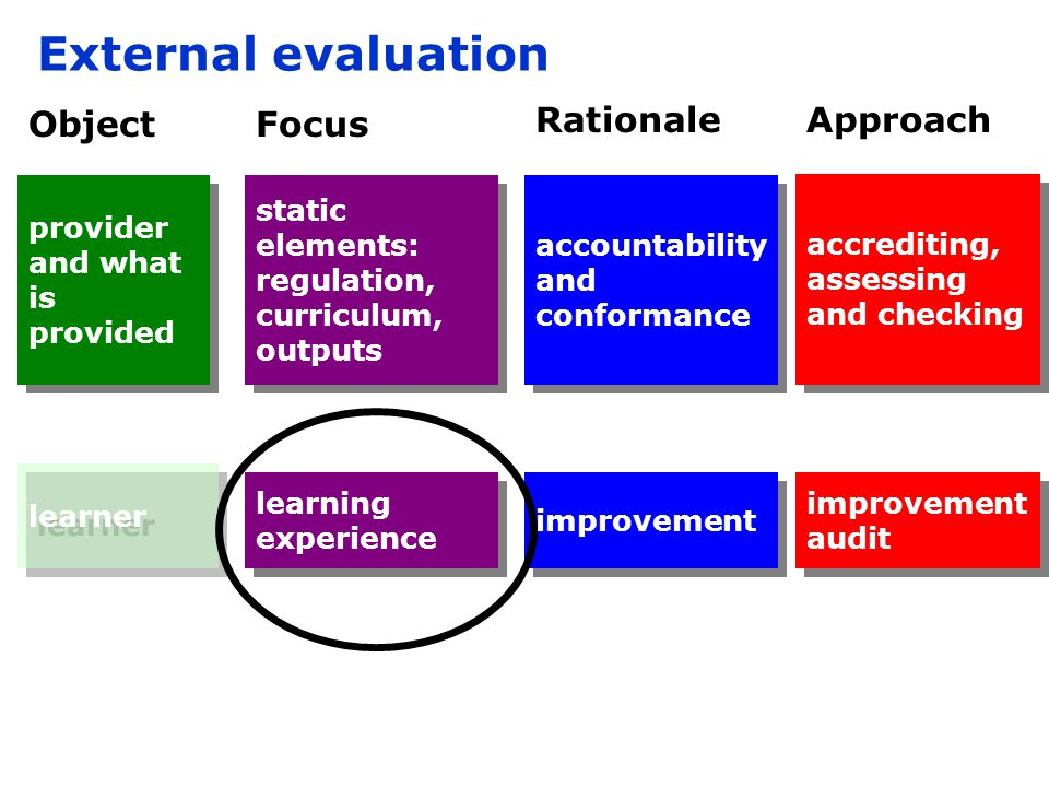 improvement audit accrediting, assessing and checking Object improvement accountability and conformance Rationale External evaluation Approach learner provider and what is provided provider and what is provided Focus learning experience static elements: regulation, curriculum, outputs static elements: regulation, curriculum, outputs