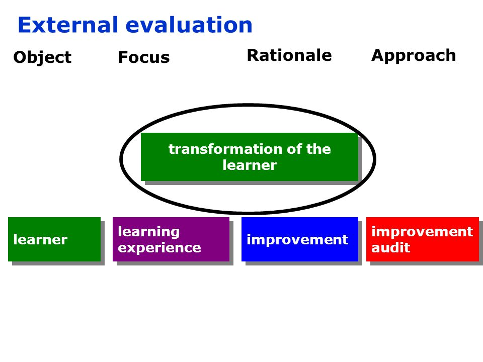 improvement audit Object improvement Rationale External evaluation Approach learner Focus learning experience transformation of the learner