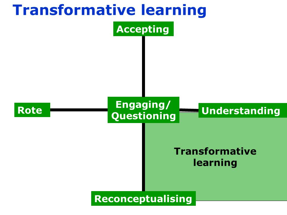 Transformative learning Transformative learning Rote Engaging/ Questioning Reconceptualising Accepting Understanding