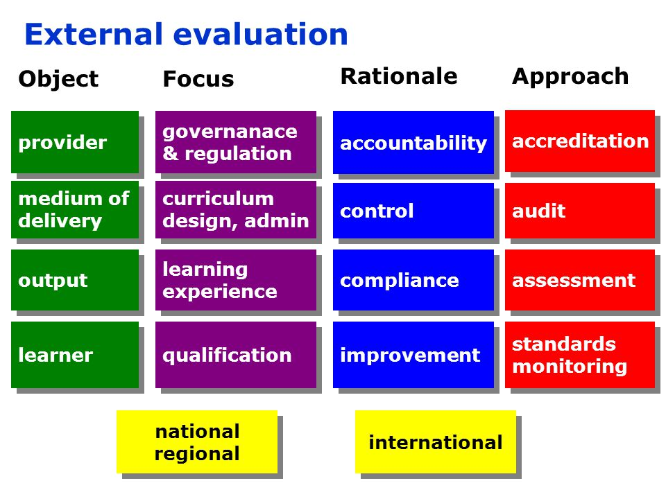 Improvement Temporary impact.EQM must interact with internal quality systems — often not the case.