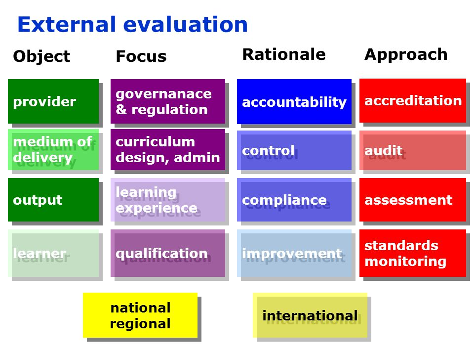 Quality monitoring.To what extent can external quality processes assure transformative learning.