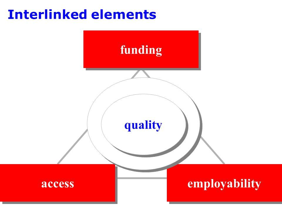 Interlinked elements funding access employability learning quality
