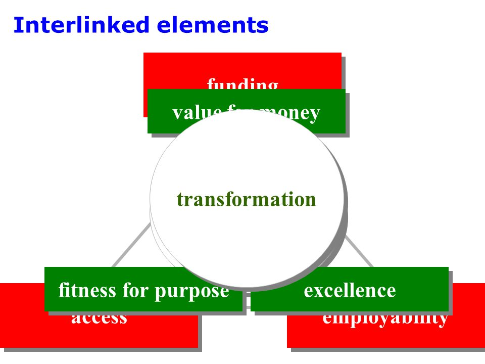 Interlinked elements funding access employability learning quality value for money fitness for purpose excellence transformation employers institutions students academic staff