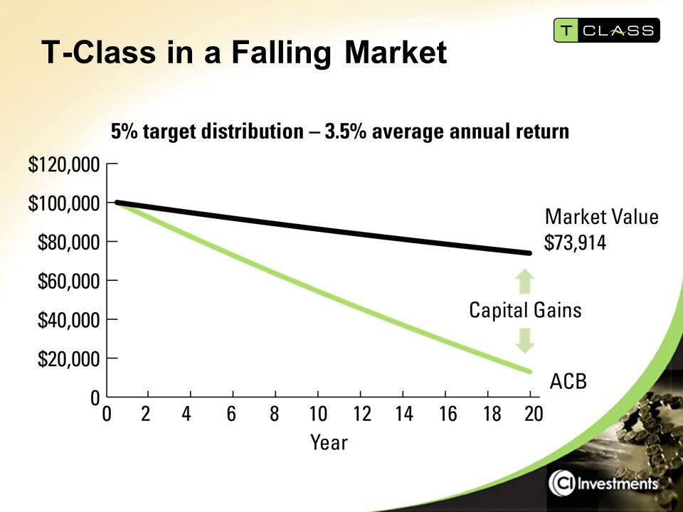 T-Class in a Falling Market