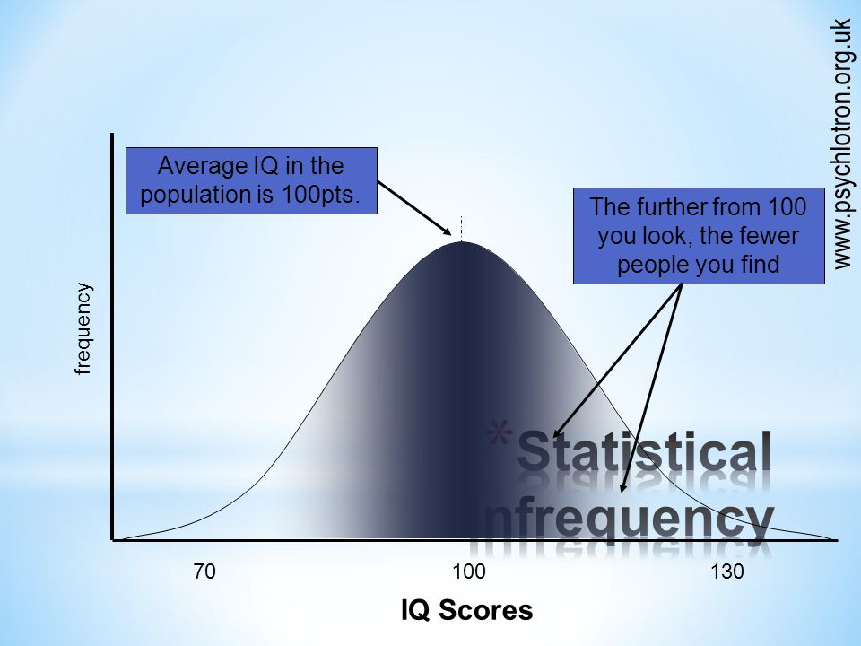 frequency 70100130 IQ Scores Average IQ in the population is 100pts.