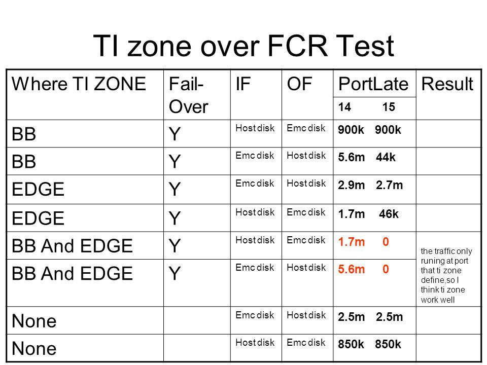 TI zone over FCR Test Where TI ZONEFail- Over IFOFPortLateResult BBY Host diskEmc disk 900k BBY Emc diskHost disk 5.6m 44k EDGEY Emc diskHost disk 2.9m 2.7m EDGEY Host diskEmc disk 1.7m 46k BB And EDGEY Host diskEmc disk 1.7m 0 the traffic only runing at port that ti zone define,so I think ti zone work well BB And EDGEY Emc diskHost disk 5.6m 0 None Emc diskHost disk 2.5m None Host diskEmc disk 850k