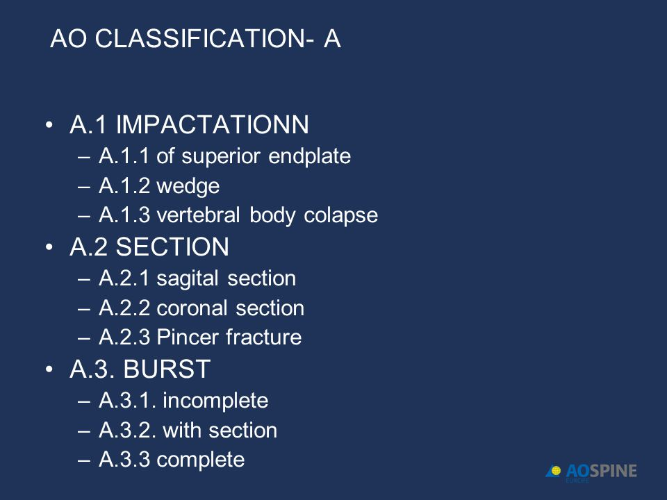 AO CLASSIFICATION- A A.1 IMPACTATIONN –A.1.1 of superior endplate –A.1.2 wedge –A.1.3 vertebral body colapse A.2 SECTION –A.2.1 sagital section –A.2.2 coronal section –A.2.3 Pincer fracture A.3.
