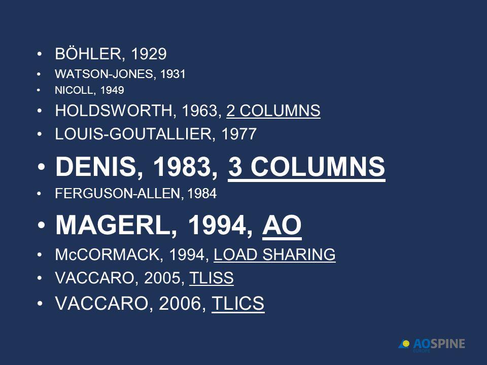 BÖHLER, 1929 WATSON-JONES, 1931 NICOLL, 1949 HOLDSWORTH, 1963, 2 COLUMNS LOUIS-GOUTALLIER, 1977 DENIS, 1983, 3 COLUMNS FERGUSON-ALLEN, 1984 MAGERL, 1994, AO McCORMACK, 1994, LOAD SHARING VACCARO, 2005, TLISS VACCARO, 2006, TLICS