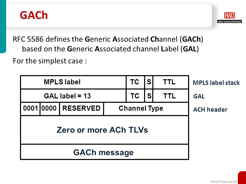 MPLS-TP Y(J)S Slide 33 GACh RFC 5586 defines the Generic Associated Channel (GACh) based on the Generic Associated channel Label (GAL) For the simples