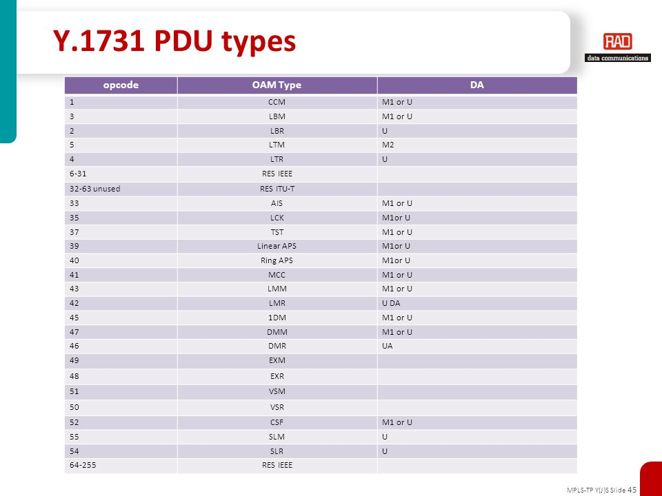 MPLS-TP Y(J)S Slide 45 Y.1731 PDU types opcodeOAM TypeDA 1CCMM1 or U 3LBMM1 or U 2LBRU 5LTMM2 4LTRU 6-31RES IEEE 32-63 unusedRES ITU-T 33AISM1 or U 35