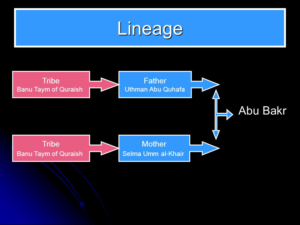 Lineage Abu Bakr was born in Mecca some time in the year 573 CE, In the Banu Taym branch of the Quraish tribe.