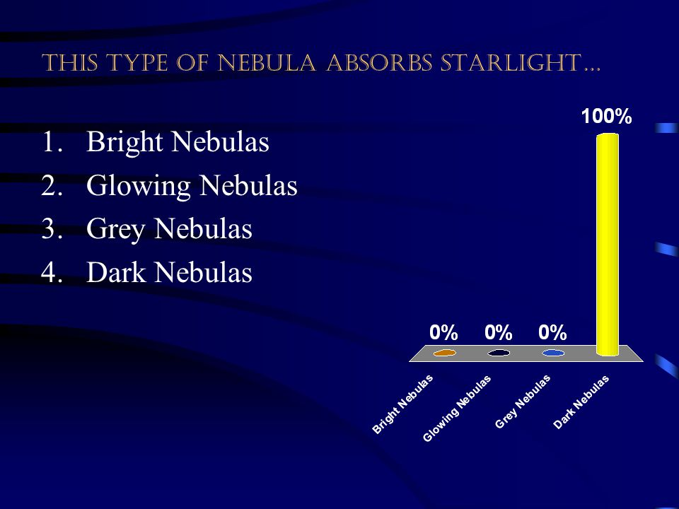 This type of nebula absorbs starlight… 1.Bright Nebulas 2.Glowing Nebulas 3.Grey Nebulas 4.Dark Nebulas