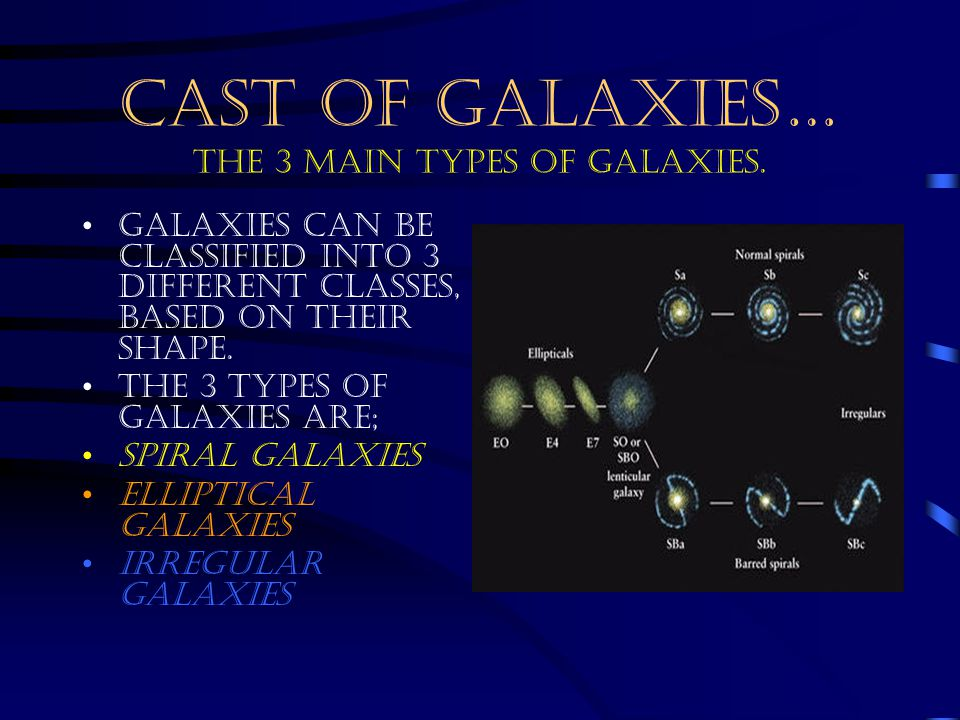 CAST OF GALAXIES… THE 3 MAIN TYPES OF GALAXIES. Galaxies can be classified into 3 different classes, based on their shape. The 3 types of Galaxies are