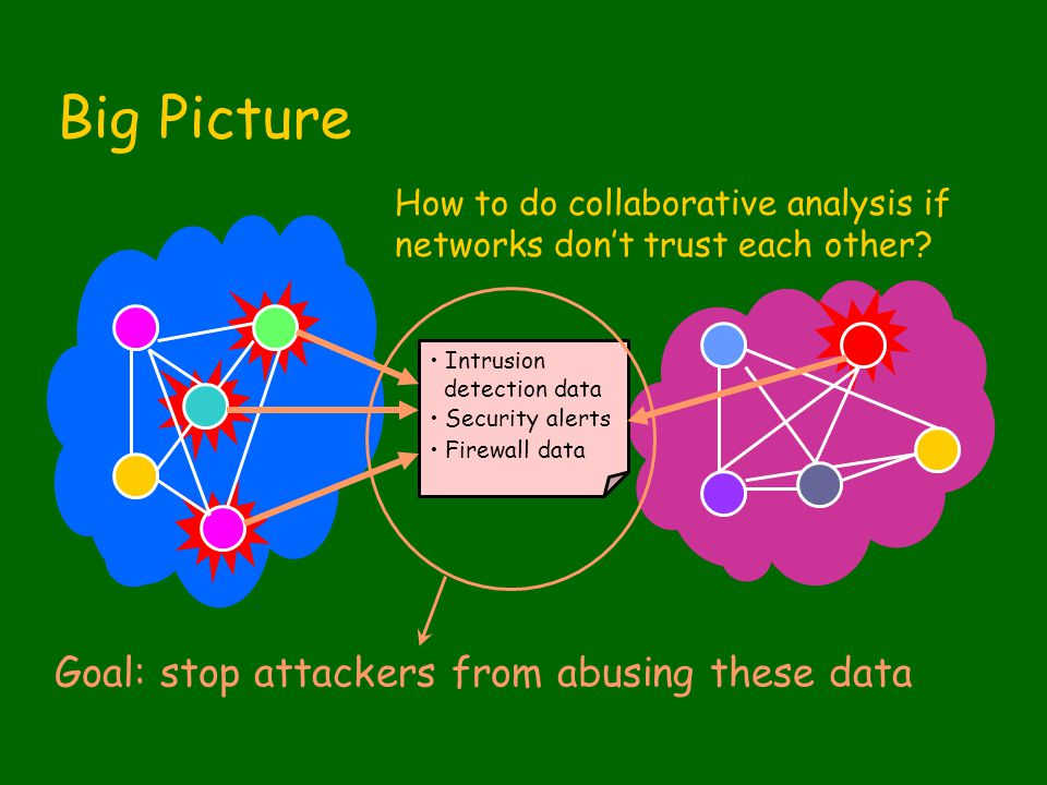Intrusion detection data Security alerts Firewall data How to do collaborative analysis if networks don't trust each other.