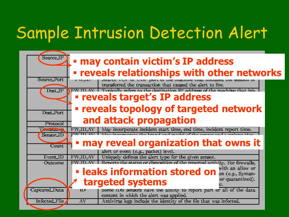 Sample Intrusion Detection Alert  may contain victim's IP address  reveals relationships with other networks  reveals target's IP address  reveals topology of targeted network and attack propagation  leaks information stored on targeted systems  may reveal organization that owns it