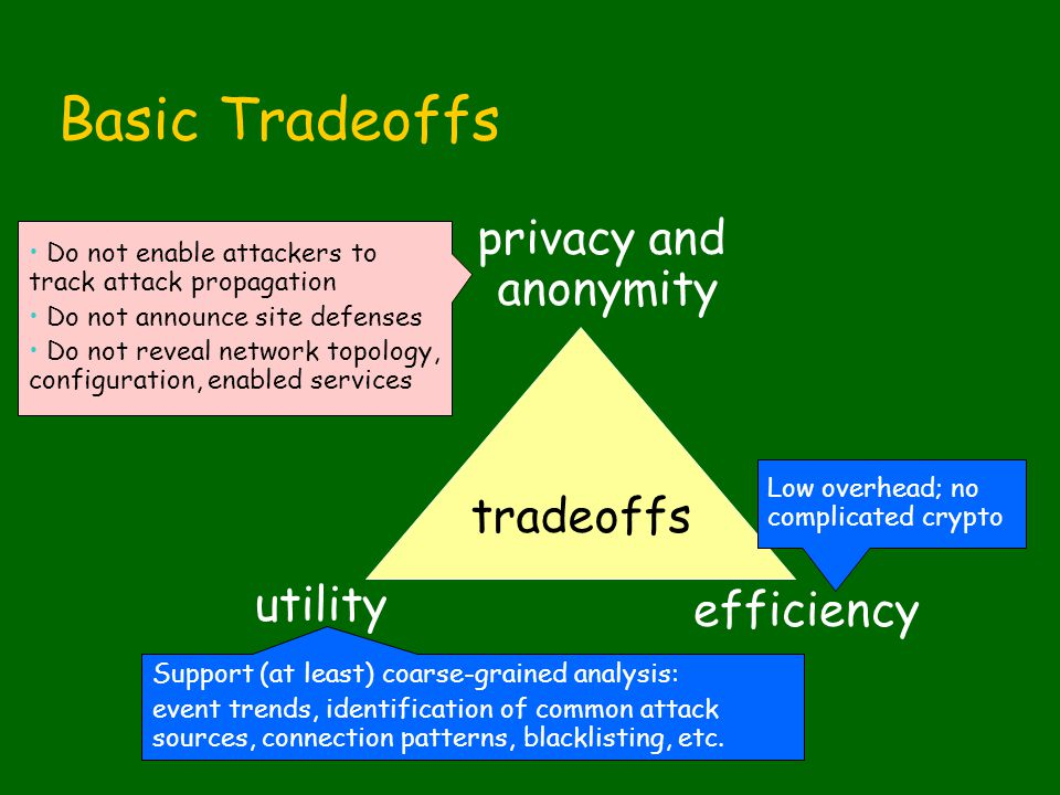 Basic Tradeoffs tradeoffs privacy and anonymity utility efficiency Do not enable attackers to track attack propagation Do not announce site defenses Do not reveal network topology, configuration, enabled services Support (at least) coarse-grained analysis: event trends, identification of common attack sources, connection patterns, blacklisting, etc.