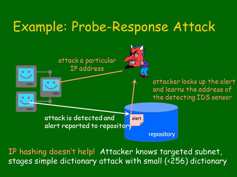 Example: Probe-Response Attack attack a particular IP address attack is detected and alert reported to repository alert attacker looks up the alert and learns the address of the detecting IDS sensor IP hashing doesn't help.