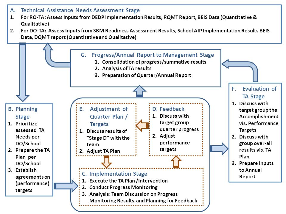 A.Technical Assistance Needs Assessment Stage 1.For RO-TA: Assess Inputs from DEDP Implementation Results, RQMT Report, BEIS Data (Quantitative & Qualitative) 2.For DO-TA: Assess Inputs from SBM Readiness Assessment Results, School AIP Implementation Results BEIS Data, DQMT report (Quantitative and Qualitative) B.Planning Stage 1.Prioritize assessed TA Needs per DO/School 2.Prepare the TA Plan per DO/School 3.Establish agreements on (performance) targets C.Implementation Stage 1.Execute the TA Plan /Intervention 2.Conduct Progress Monitoring 3.Analysis: Team Discussion on Progress Monitoring Results and Planning for Feedback D.Feedback 1.Discuss with target group quarter progress 2.Adjust performance targets E.Adjustment of Quarter Plan / Targets 1.Discuss results of Stage D with the team 2.Adjust TA Plan F.Evaluation of TA Stage 1.Discuss with target group the Accomplishment vis.