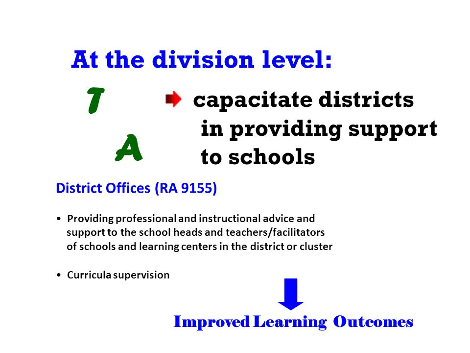 At the division level: T A capacitate districts in providing support to schools Improved Learning Outcomes District Offices (RA 9155) Providing professional and instructional advice and support to the school heads and teachers/facilitators of schools and learning centers in the district or cluster Curricula supervision