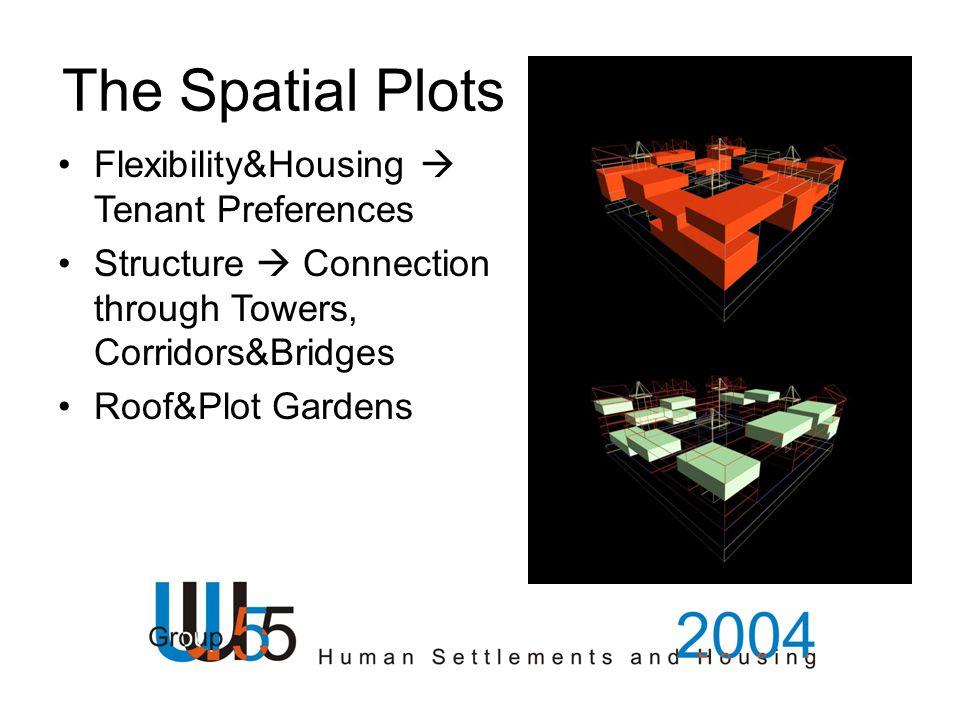The Spatial Plots Flexibility&Housing  Tenant Preferences Structure  Connection through Towers, Corridors&Bridges Roof&Plot Gardens