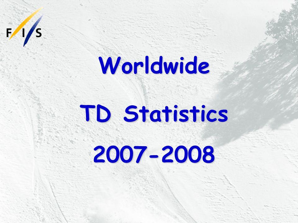 Worldwide TD Statistics 2007-2008