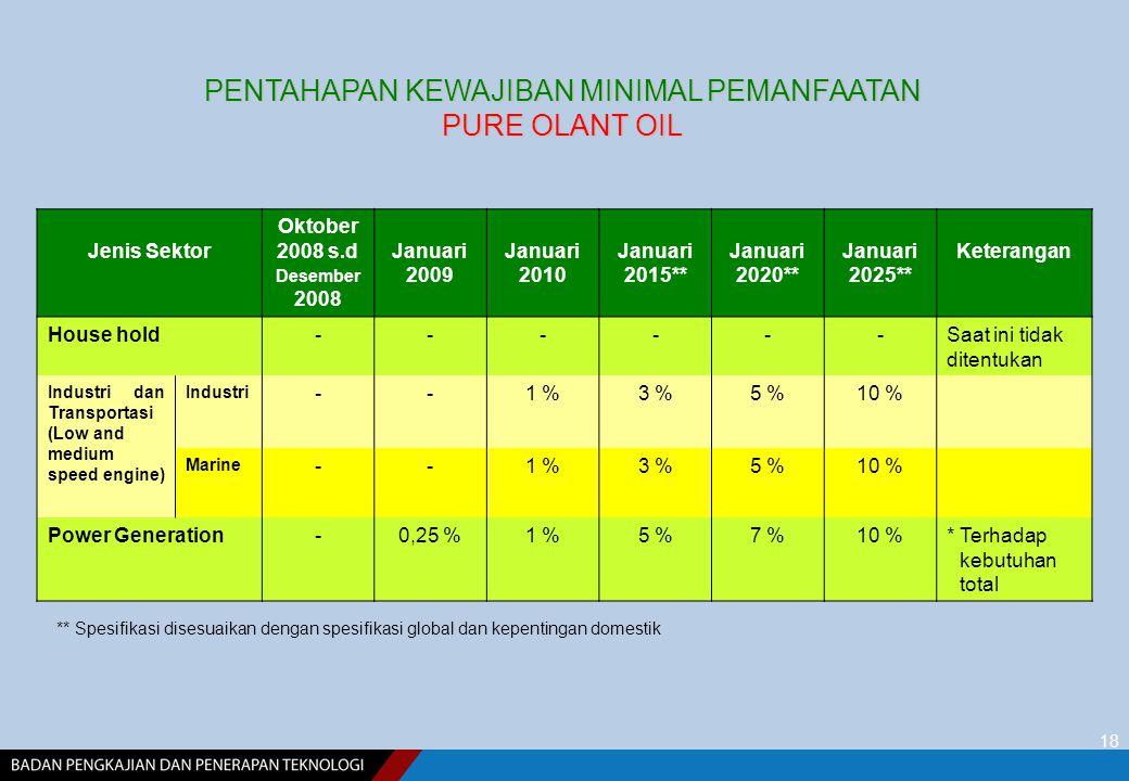 18 PENTAHAPAN KEWAJIBAN MINIMAL PEMANFAATAN PURE OLANT OIL Jenis Sektor Oktober 2008 s.d Desember 2008 Januari 2009 Januari 2010 Januari 2015** Januari 2020** Januari 2025** Keterangan House hold------Saat ini tidak ditentukan Industri dan Transportasi (Low and medium speed engine) Industri --1 %3 %5 %10 % Marine --1 %3 %5 %10 % Power Generation-0,25 %1 %5 %7 %10 %* Terhadap kebutuhan total ** Spesifikasi disesuaikan dengan spesifikasi global dan kepentingan domestik