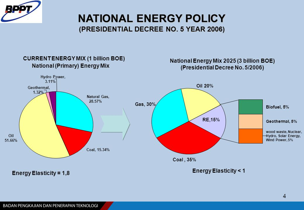 4 Gas, 30% National Energy Mix 2025 (3 billion BOE) (Presidential Decree No. 5/2006) NATIONAL ENERGY POLICY (PRESIDENTIAL DECREE NO. 5 YEAR 2006) Natu