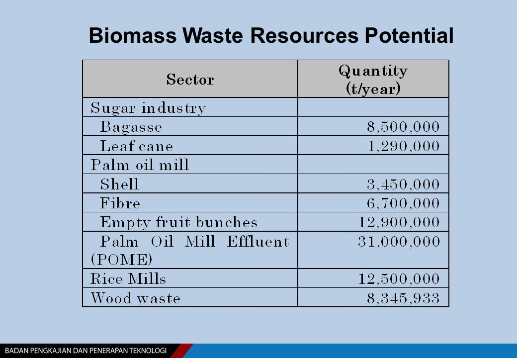 Biomass Waste Resources Potential