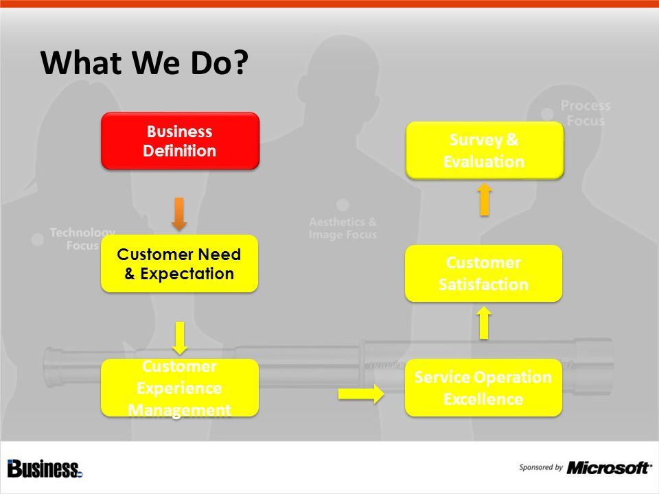 Business Definition Customer Need & Expectation Customer Experience Management Service Operation Excellence Customer Satisfaction Survey & Evaluation What We Do