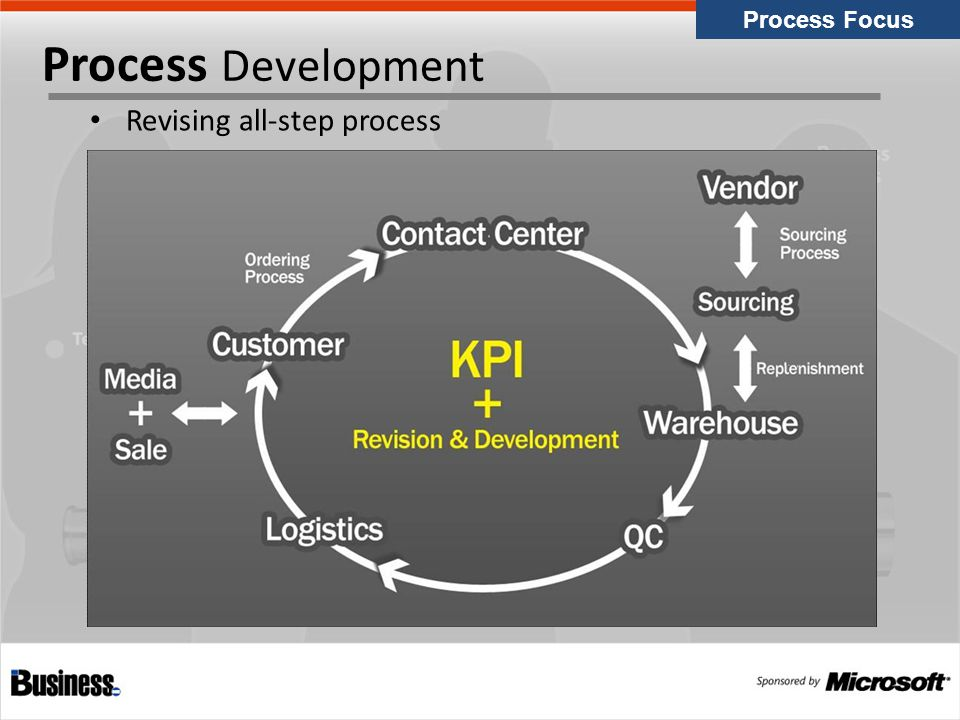 Process Development Revising all-step process Process Focus