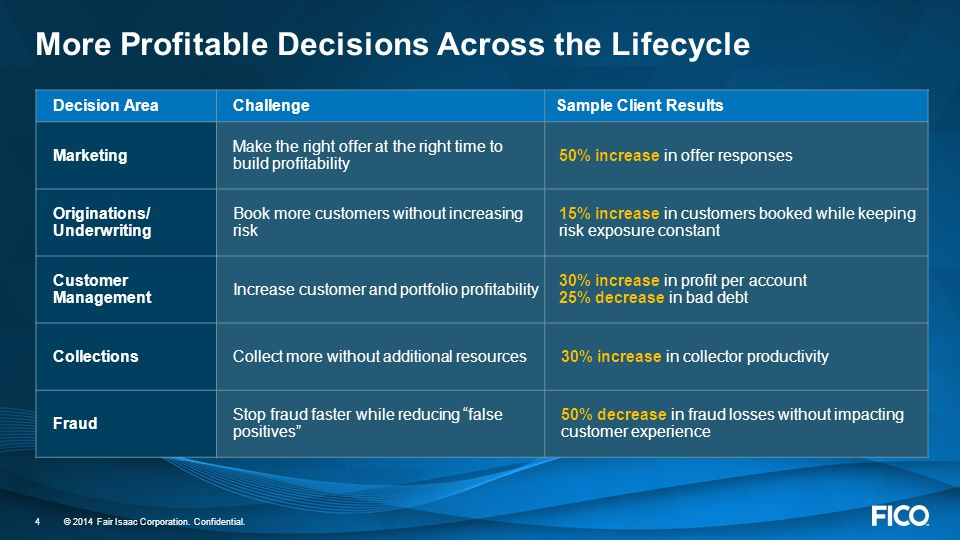 © 2014 Fair Isaac Corporation. Confidential. 4 More Profitable Decisions Across the Lifecycle Decision AreaChallengeSample Client Results Marketing Ma