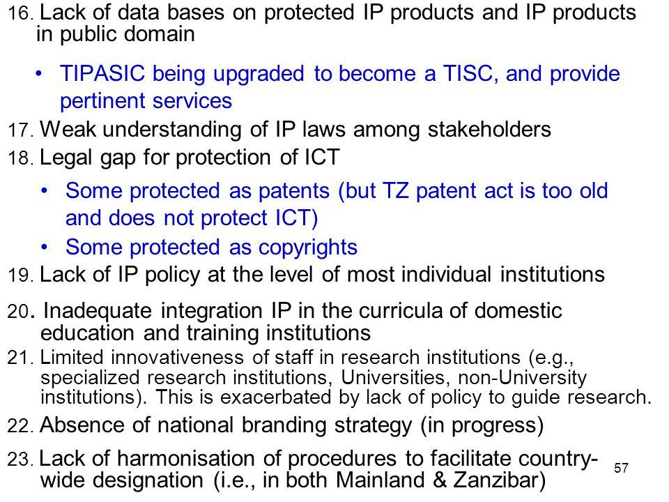 57 17. Weak understanding of IP laws among stakeholders 18.