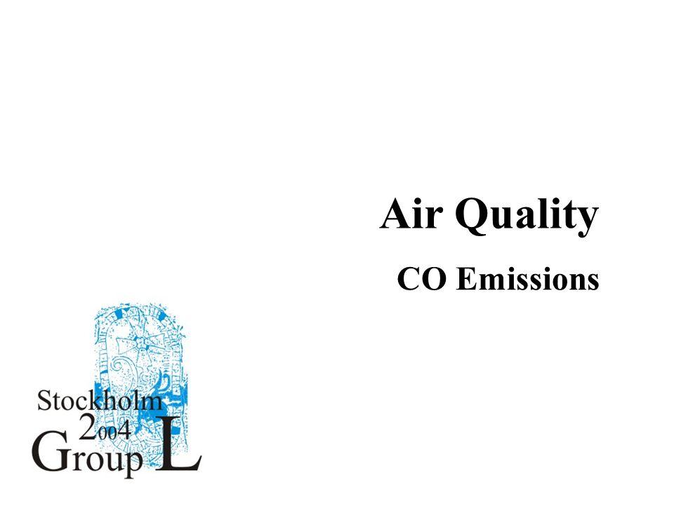 Air Quality CO Emissions