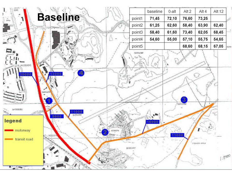 baseline0-altAlt 2Alt 4Alt 12 point171,4572,1076,6073,25 point261,2562,6058,4063,9062,40 point358,4061,6073,4062,0568,45 point454,6055,0057,1055,7554,65 point568,6068,1567,05 Baseline