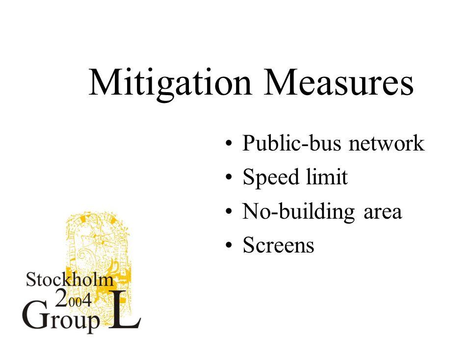 Mitigation Measures Public-bus network Speed limit No-building area Screens