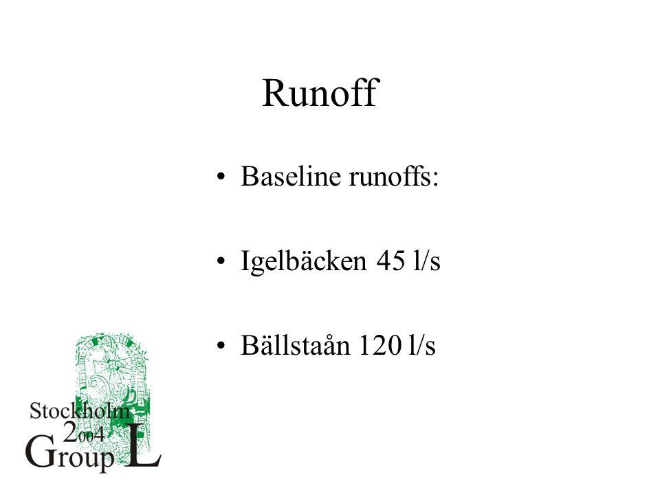 Runoff Baseline runoffs: Igelbäcken 45 l/s Bällstaån 120 l/s