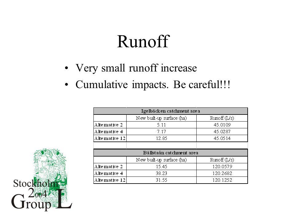 Runoff Very small runoff increase Cumulative impacts. Be careful!!!