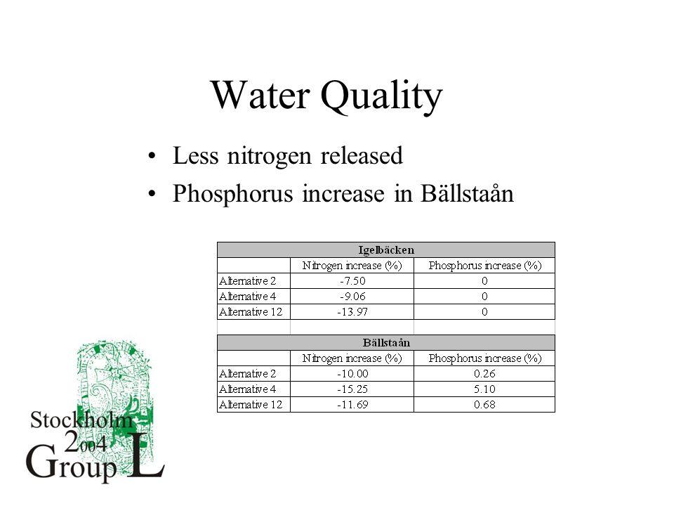 Water Quality Less nitrogen released Phosphorus increase in Bällstaån