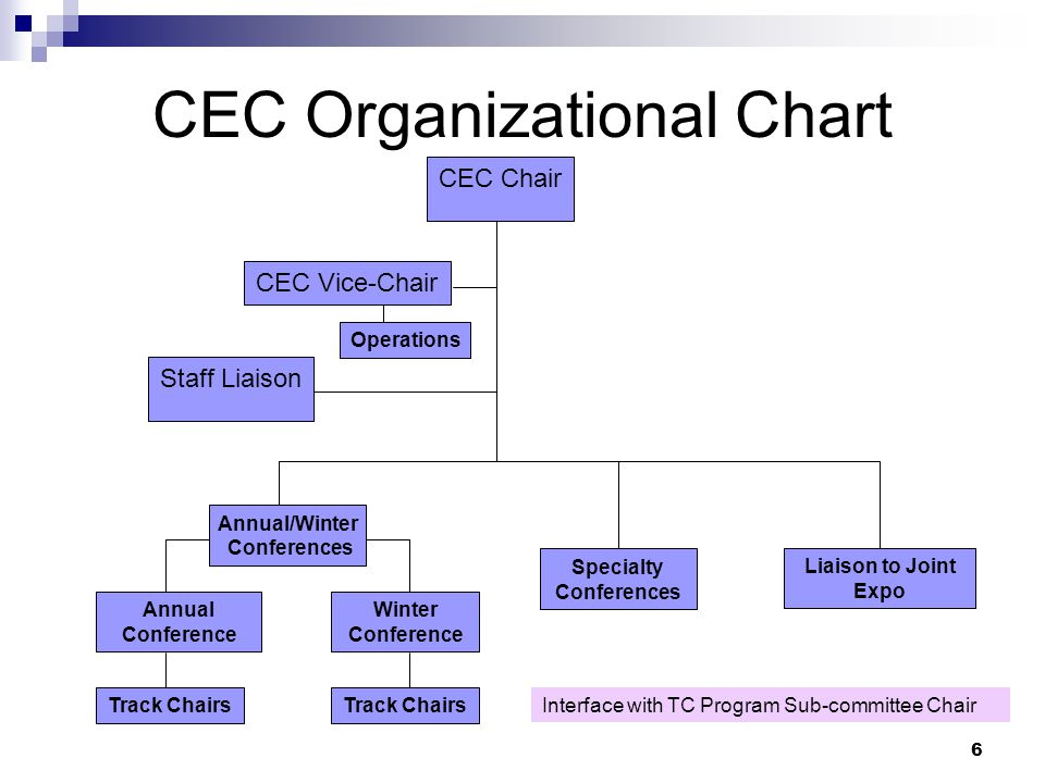 6 CEC Organizational Chart CEC Chair CEC Vice-Chair Staff Liaison Specialty Conferences Liaison to Joint Expo Winter Conference Annual Conference Operations Track Chairs Interface with TC Program Sub-committee Chair Annual/Winter Conferences