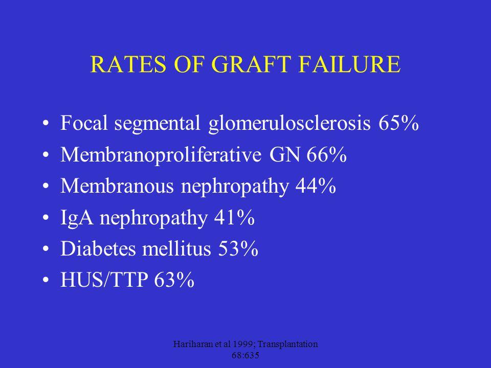Hariharan et al 1999; Transplantation 68:635 RATES OF GRAFT FAILURE Focal segmental glomerulosclerosis 65% Membranoproliferative GN 66% Membranous nep
