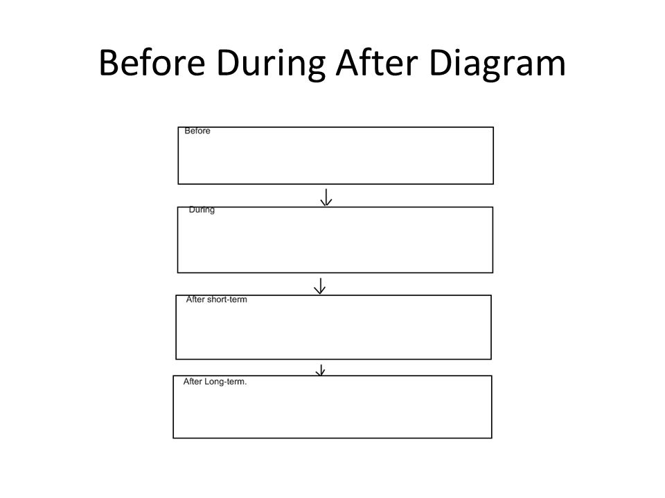 Before During After Diagram