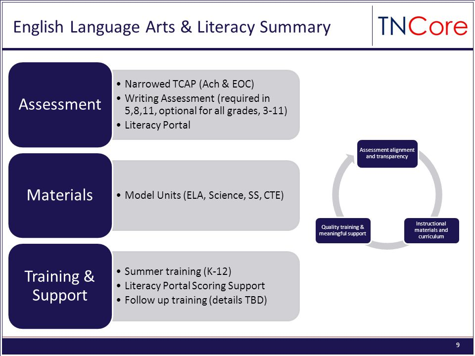 9 English Language Arts & Literacy Summary Narrowed TCAP (Ach & EOC) Writing Assessment (required in 5,8,11, optional for all grades, 3-11) Literacy Portal Assessment Model Units (ELA, Science, SS, CTE) Materials Summer training (K-12) Literacy Portal Scoring Support Follow up training (details TBD) Training & Support Assessment alignment and transparency Instructional materials and curriculum Quality training & meaningful support