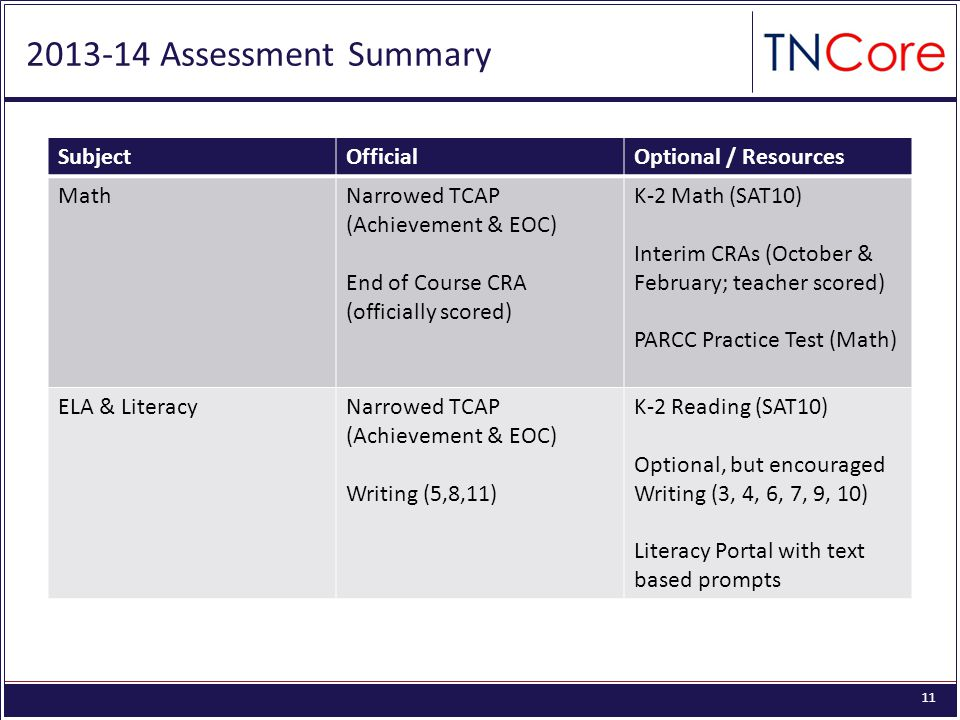 Assessment Summary SubjectOfficialOptional / Resources MathNarrowed TCAP (Achievement & EOC) End of Course CRA (officially scored) K-2 Math (SAT10) Interim CRAs (October & February; teacher scored) PARCC Practice Test (Math) ELA & LiteracyNarrowed TCAP (Achievement & EOC) Writing (5,8,11) K-2 Reading (SAT10) Optional, but encouraged Writing (3, 4, 6, 7, 9, 10) Literacy Portal with text based prompts