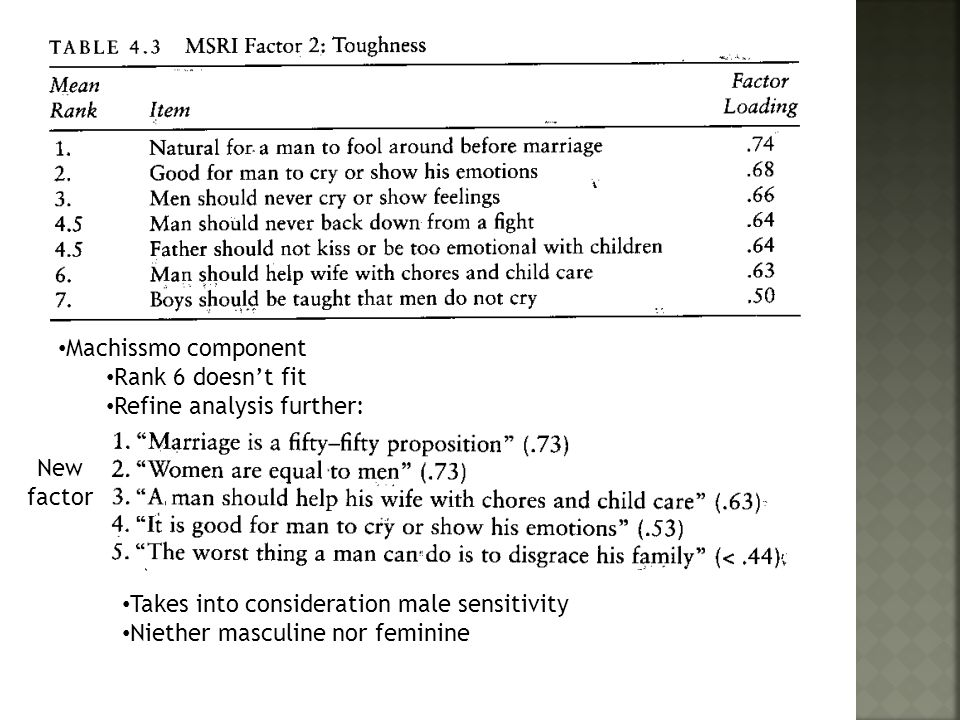 Machissmo component Rank 6 doesn't fit Refine analysis further: New factor Takes into consideration male sensitivity Niether masculine nor feminine