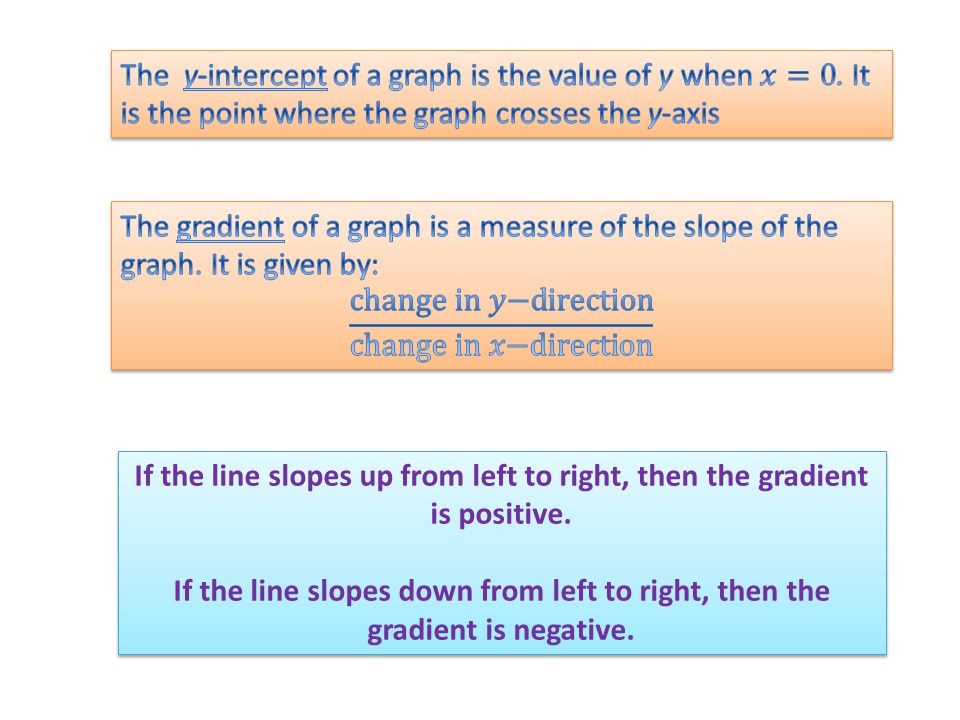 If the line slopes up from left to right, then the gradient is positive.